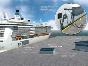 El 'cold ironing', la nueva apuesta del sistema portuario español
